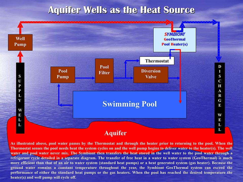 How the symbiont geothermal heat pump works symbiont service well diagram sciox Images
