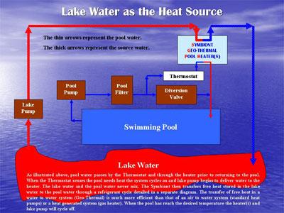 Lake Diagram
