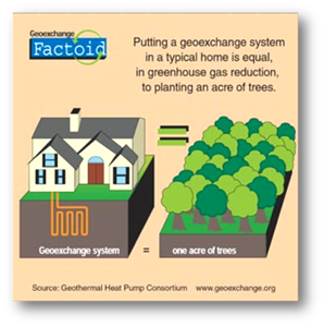 Geo System in Home = Planting an Acre of Trees