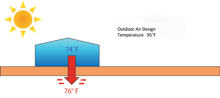 GeoThermal Heat Pump cooling mode in summer