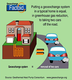 Putting a geoexchange system in a typical home is equal, in greenhouse gas reduction, to taking two cars off the road