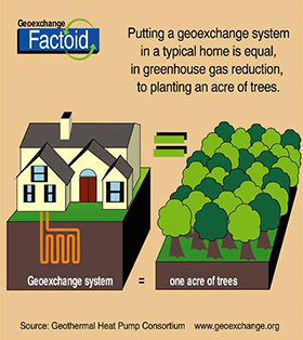 Putting a geoexchange system in a typical home is equal, in greenhouse gas reduction, to planting an acre of trees