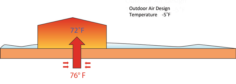 GeoThermal heat pump - heating mode in winter