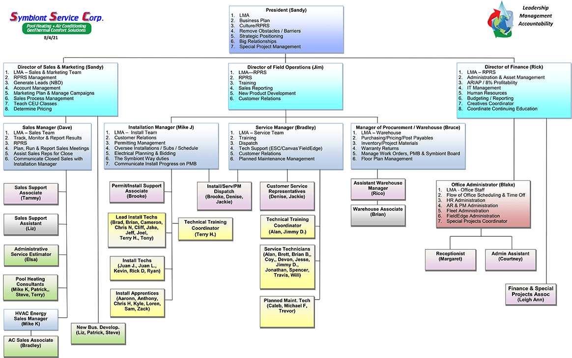Accountability Chart 8-4-21